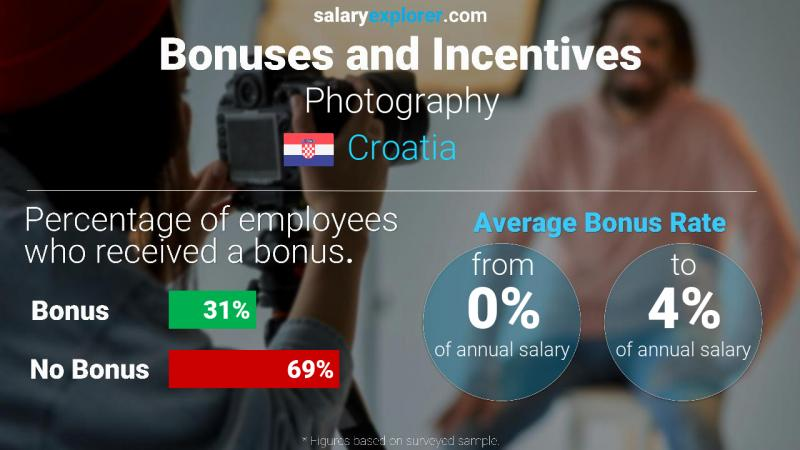 Annual Salary Bonus Rate Croatia Photography