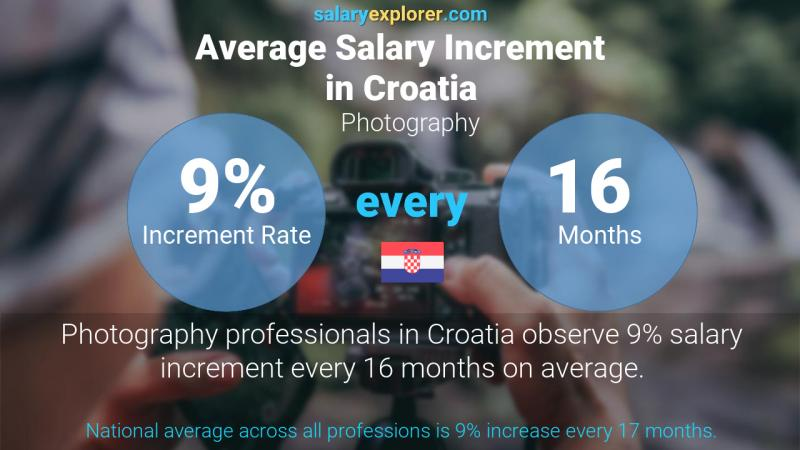 Annual Salary Increment Rate Croatia Photography