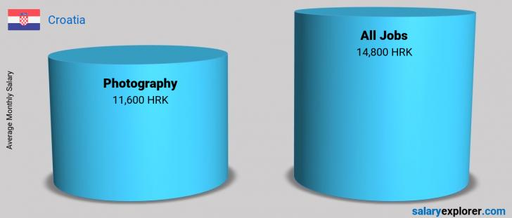 Salary Comparison Between Photography and Photography monthly Croatia