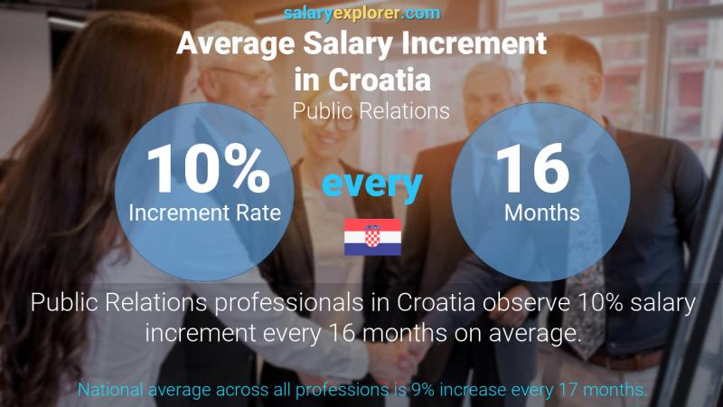 Annual Salary Increment Rate Croatia Public Relations