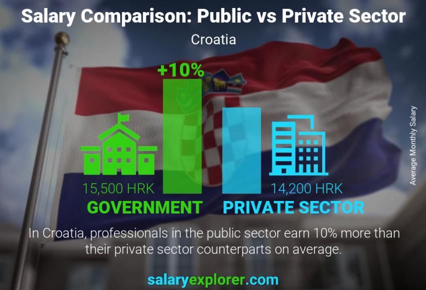 Public vs private sector salaries monthly Croatia