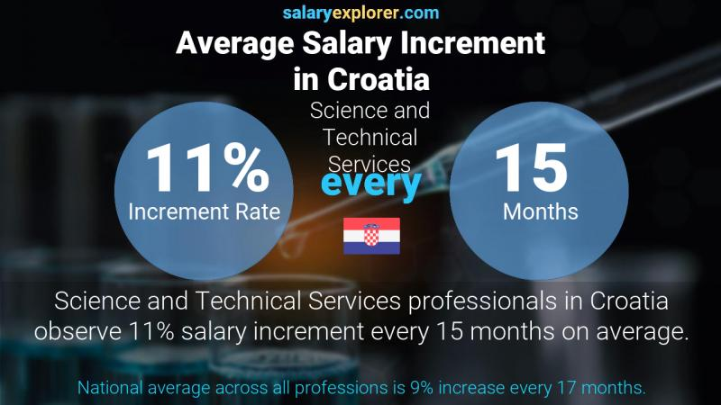 Annual Salary Increment Rate Croatia Science and Technical Services