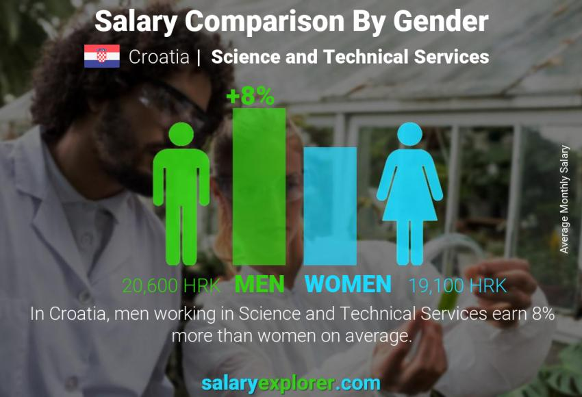 Salary comparison by gender monthly Croatia Science and Technical Services