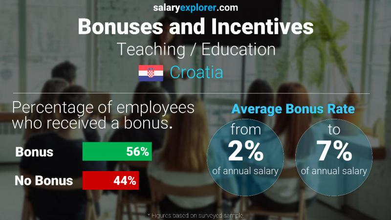 Annual Salary Bonus Rate Croatia Teaching / Education