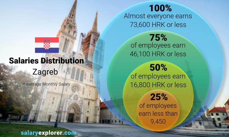 Average Salary In Zagreb 2021 The Complete Guide