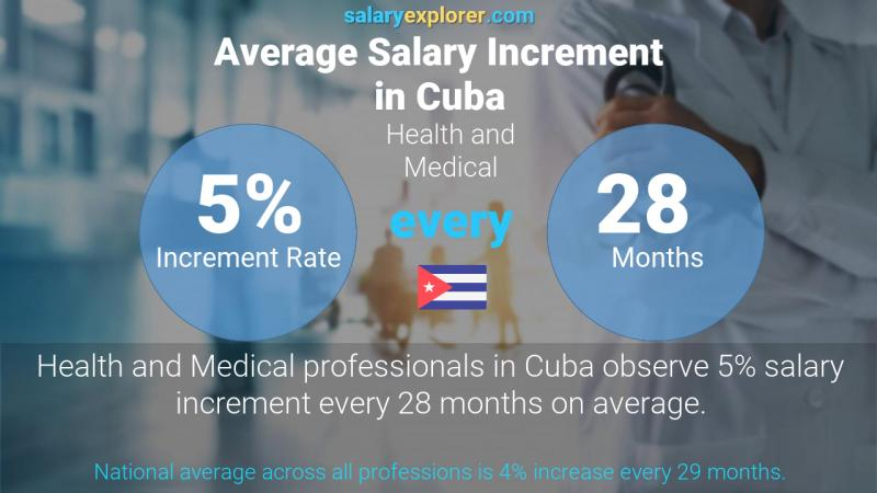 Annual Salary Increment Rate Cuba Health and Medical