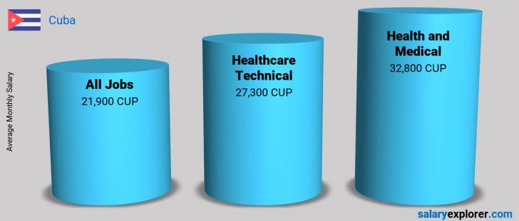 Salary Comparison Between Healthcare Technical and Health and Medical monthly Cuba