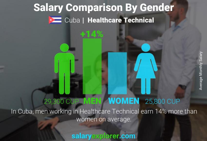 Salary comparison by gender monthly Cuba Healthcare Technical