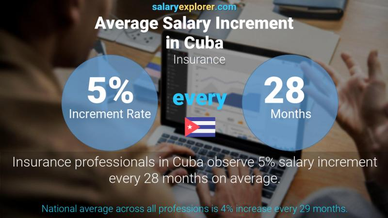 Annual Salary Increment Rate Cuba Insurance