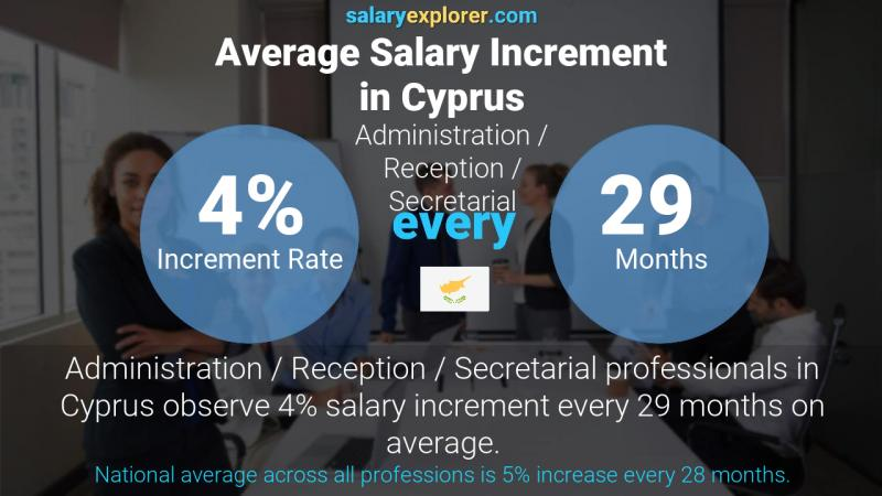 Annual Salary Increment Rate Cyprus Administration / Reception / Secretarial