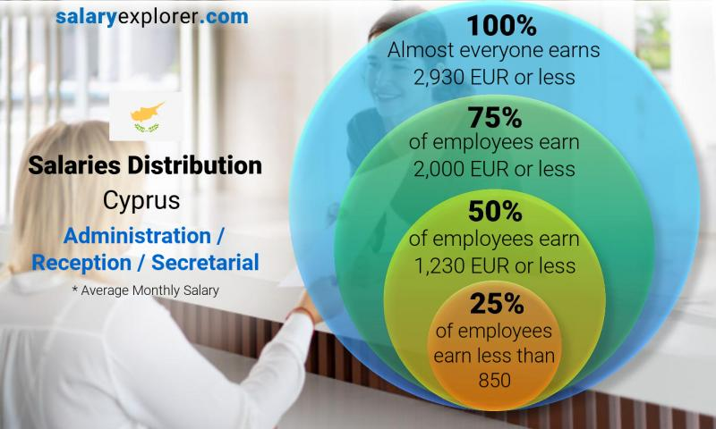 Median and salary distribution monthly Cyprus Administration / Reception / Secretarial