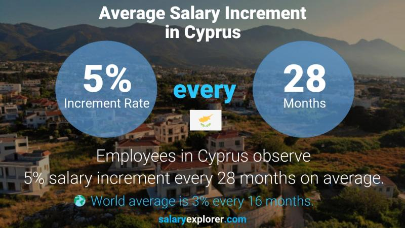 Annual Salary Increment Rate Cyprus