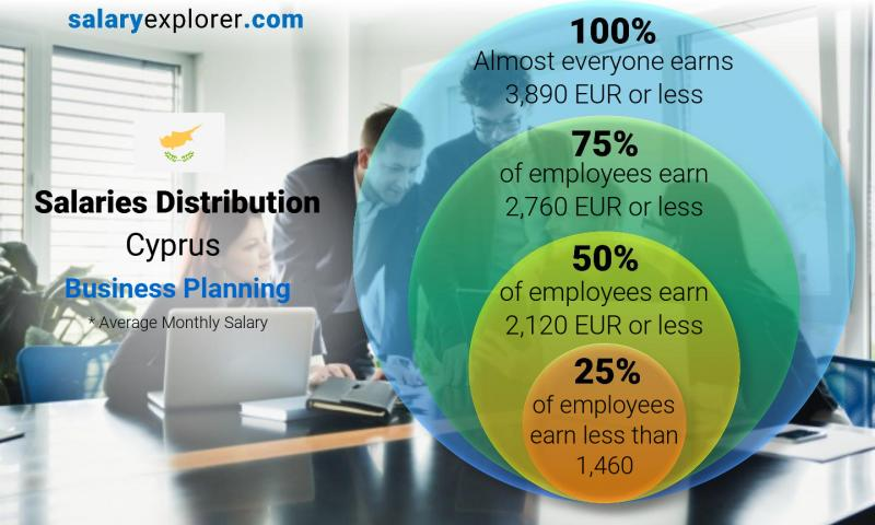 Median and salary distribution monthly Cyprus Business Planning
