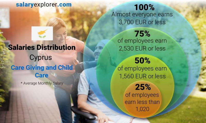 Median and salary distribution monthly Cyprus Care Giving and Child Care