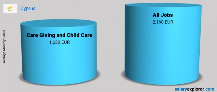 Salary Comparison Between Care Giving and Child Care and Care Giving and Child Care monthly Cyprus