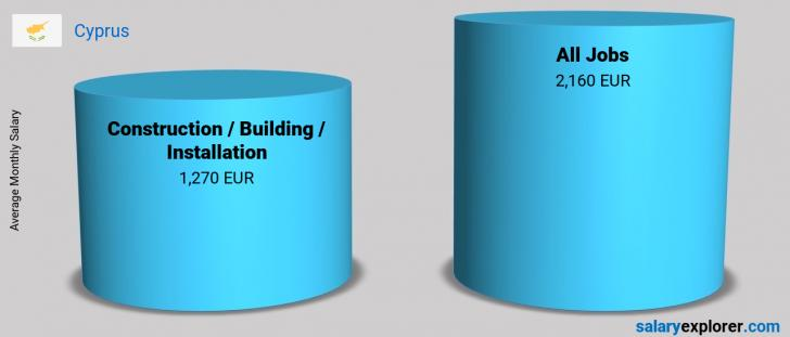 Salary Comparison Between Construction / Building / Installation and Construction / Building / Installation monthly Cyprus