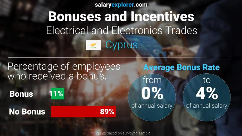 Annual Salary Bonus Rate Cyprus Electrical and Electronics Trades