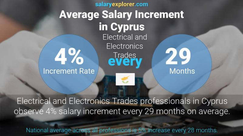 Annual Salary Increment Rate Cyprus Electrical and Electronics Trades