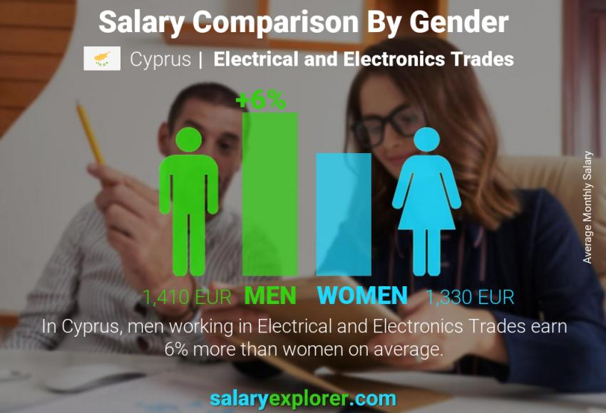 Salary comparison by gender monthly Cyprus Electrical and Electronics Trades