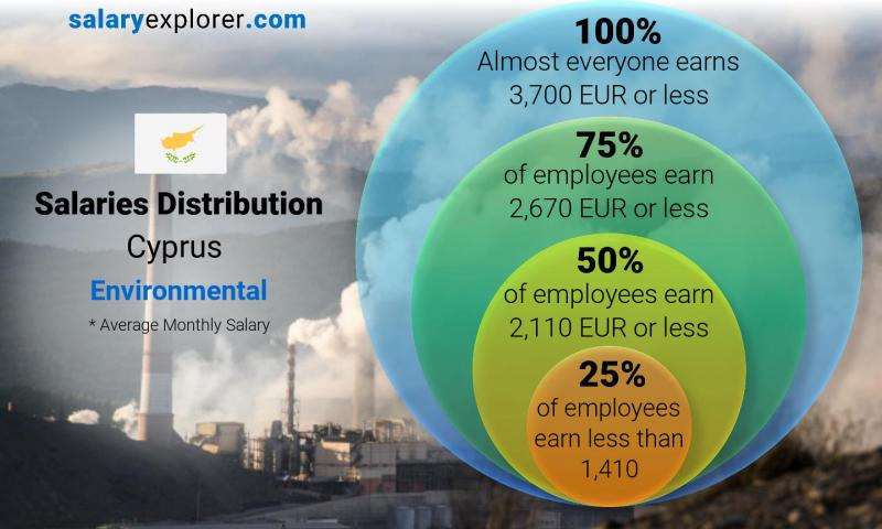 Median and salary distribution monthly Cyprus Environmental