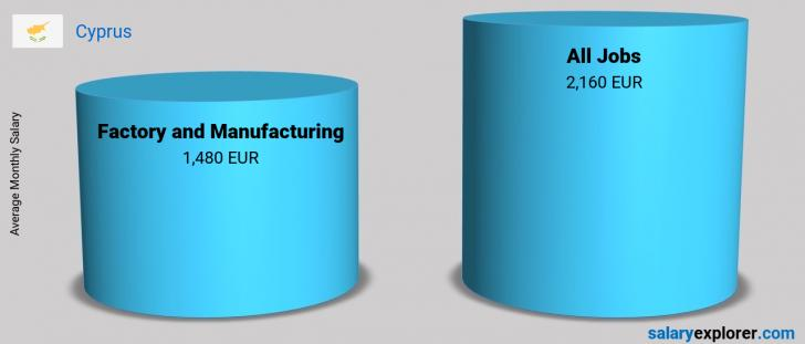 Salary Comparison Between Factory and Manufacturing and Factory and Manufacturing monthly Cyprus