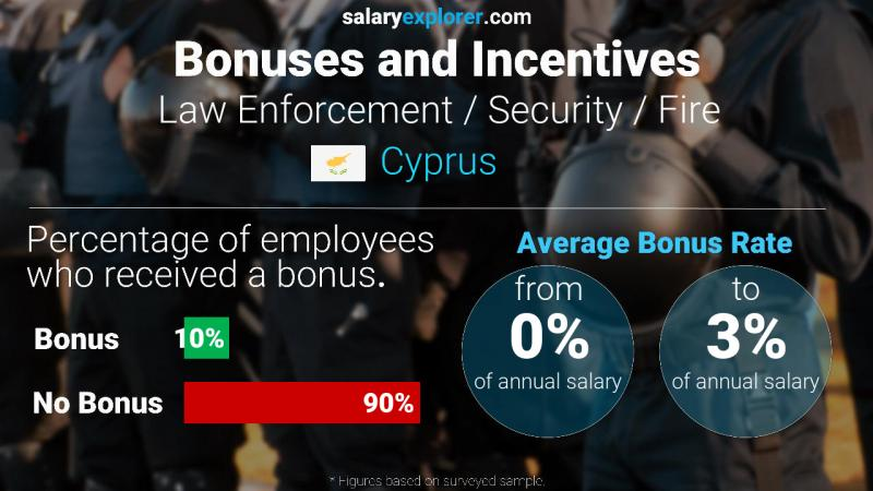 Annual Salary Bonus Rate Cyprus Law Enforcement / Security / Fire