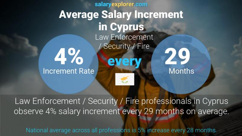 Annual Salary Increment Rate Cyprus Law Enforcement / Security / Fire