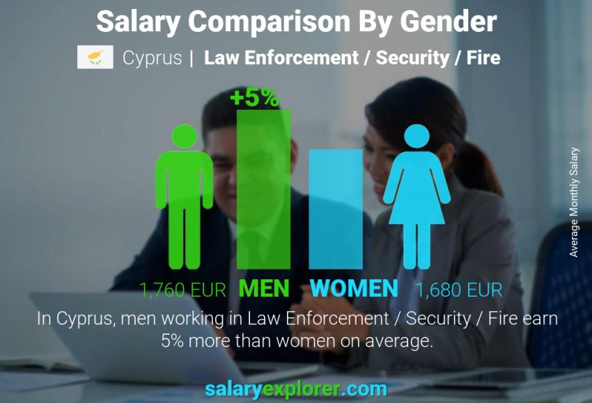 Salary comparison by gender monthly Cyprus Law Enforcement / Security / Fire