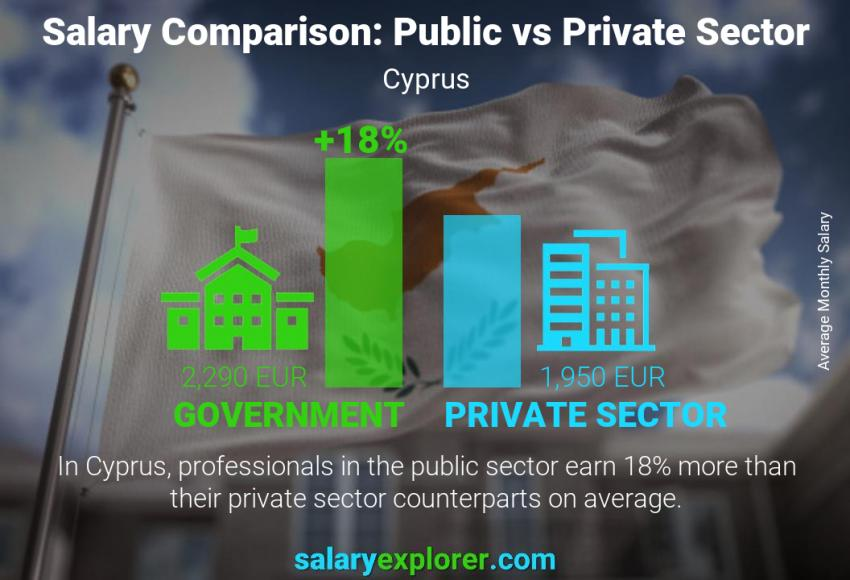Public vs private sector salaries monthly Cyprus