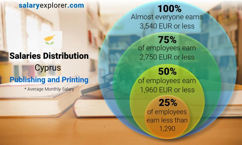 Median and salary distribution monthly Cyprus Publishing and Printing