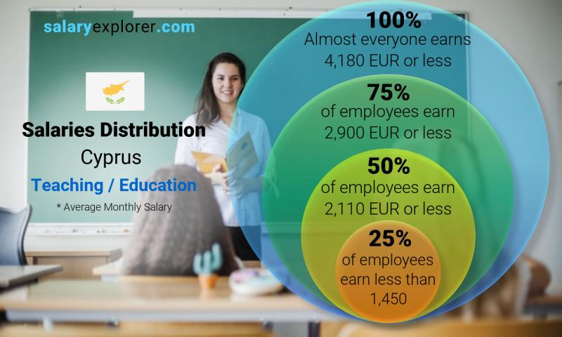Median and salary distribution monthly Cyprus Teaching / Education