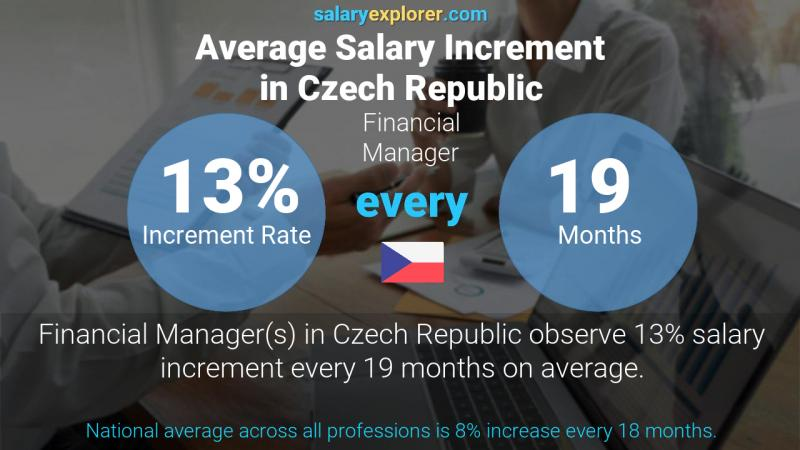 Annual Salary Increment Rate Czech Republic Financial Manager