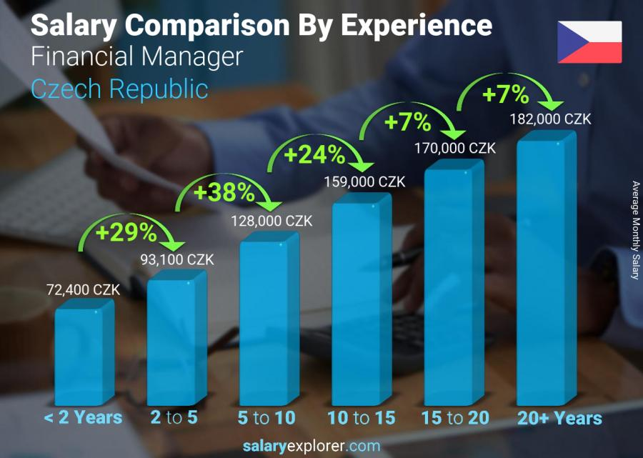 Salary comparison by years of experience monthly Czech Republic Financial Manager