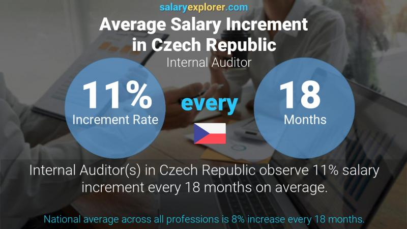 Annual Salary Increment Rate Czech Republic Internal Auditor