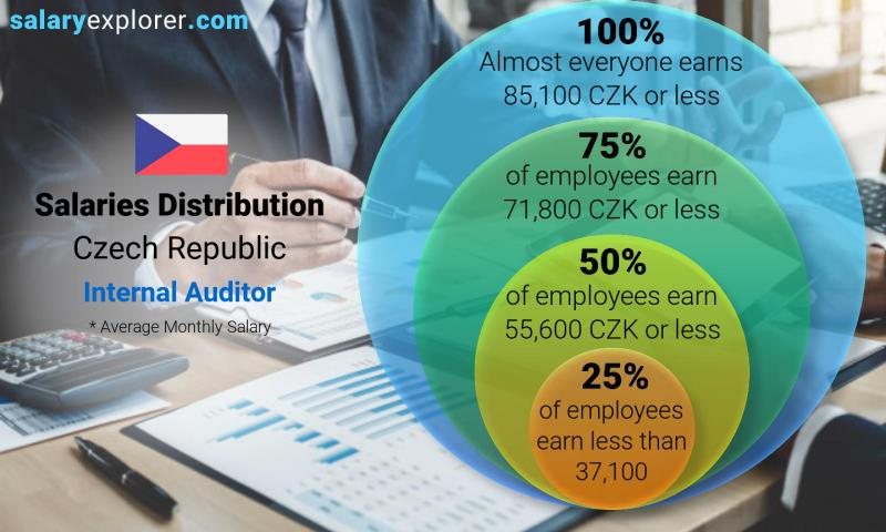 Median and salary distribution monthly Czech Republic Internal Auditor