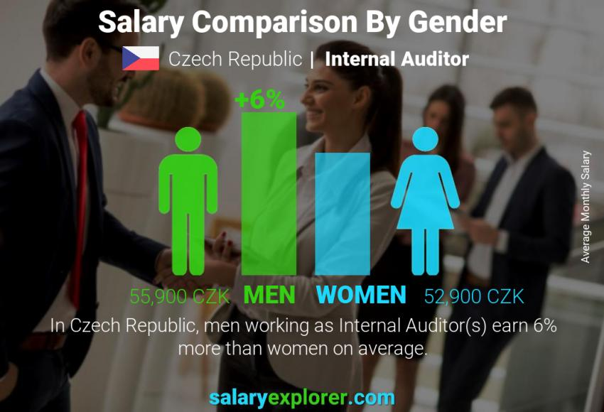 Salary comparison by gender monthly Czech Republic Internal Auditor