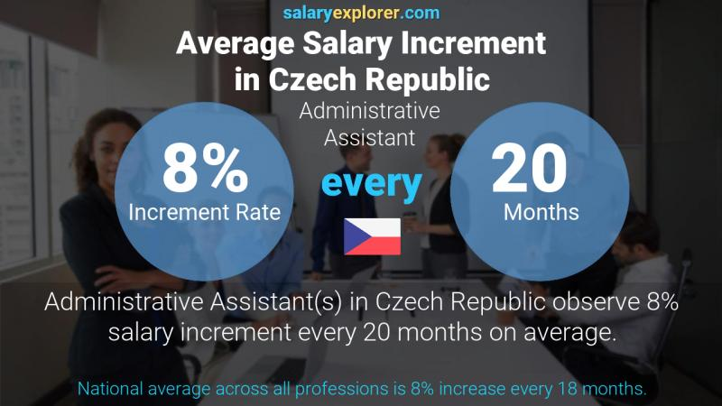 Annual Salary Increment Rate Czech Republic Administrative Assistant