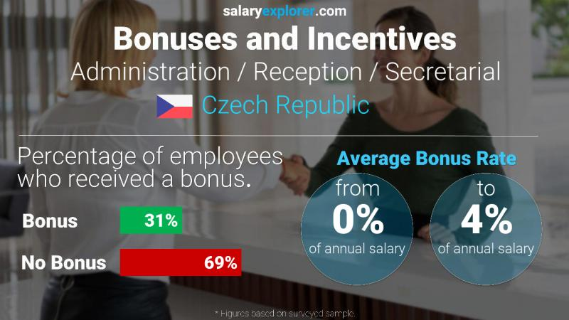 Annual Salary Bonus Rate Czech Republic Administration / Reception / Secretarial