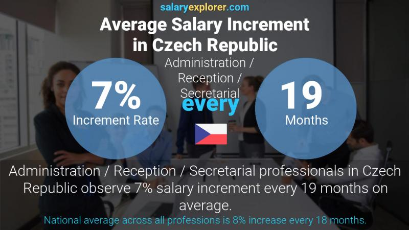 Annual Salary Increment Rate Czech Republic Administration / Reception / Secretarial