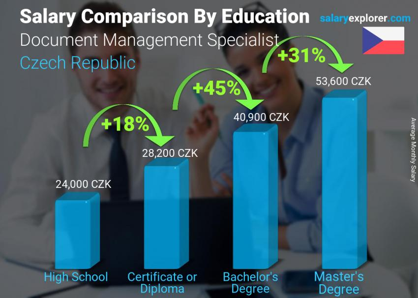 Salary comparison by education level monthly Czech Republic Document Management Specialist