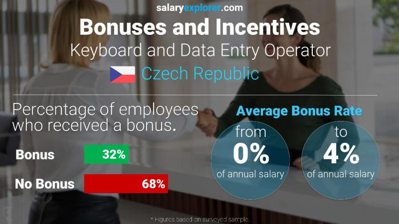 Annual Salary Bonus Rate Czech Republic Keyboard and Data Entry Operator