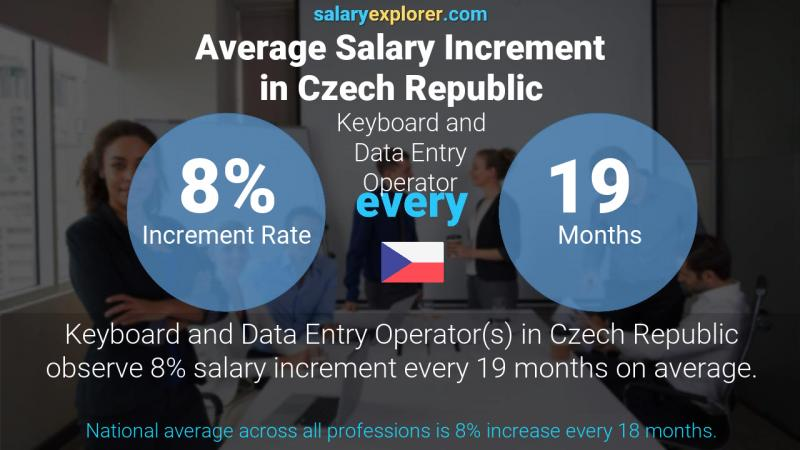 Annual Salary Increment Rate Czech Republic Keyboard and Data Entry Operator