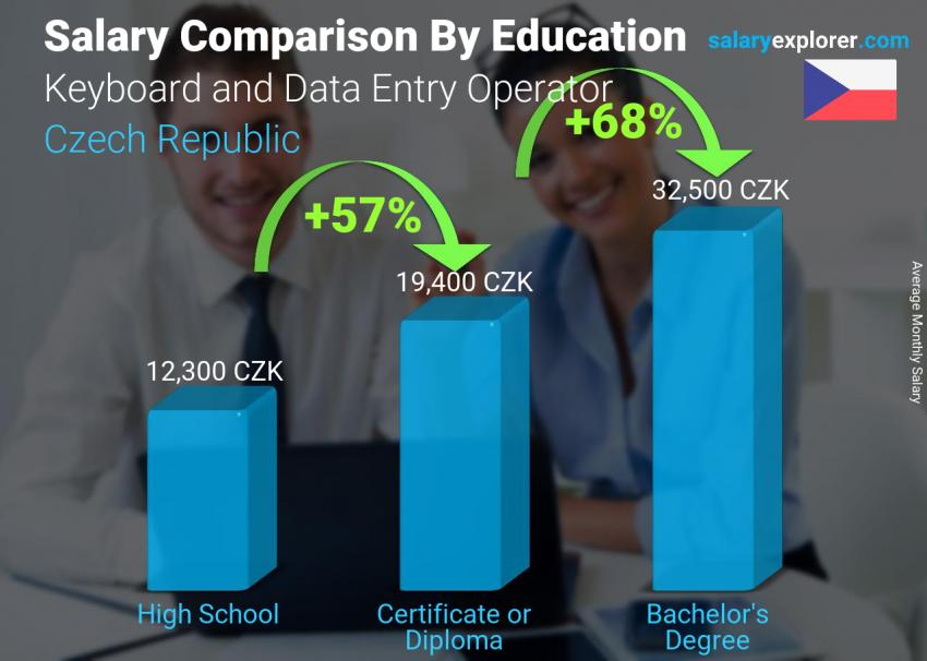 Salary comparison by education level monthly Czech Republic Keyboard and Data Entry Operator