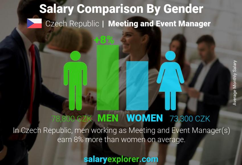 Salary comparison by gender monthly Czech Republic Meeting and Event Manager
