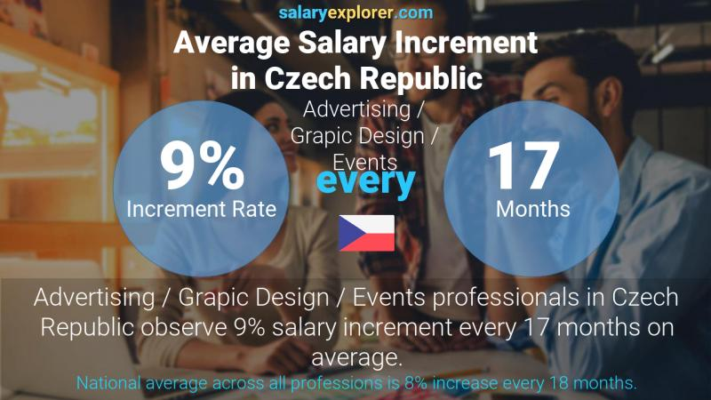 Annual Salary Increment Rate Czech Republic Advertising / Grapic Design / Events