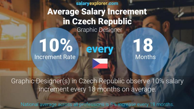 Annual Salary Increment Rate Czech Republic Graphic Designer