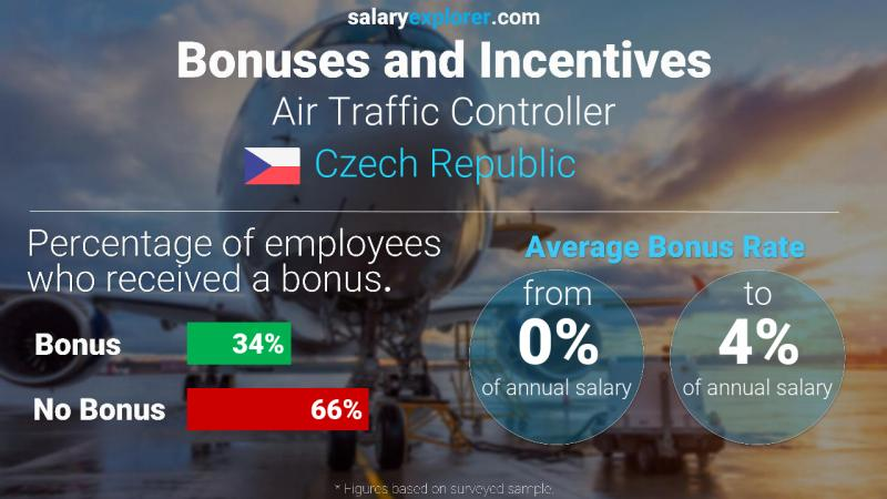 Annual Salary Bonus Rate Czech Republic Air Traffic Controller