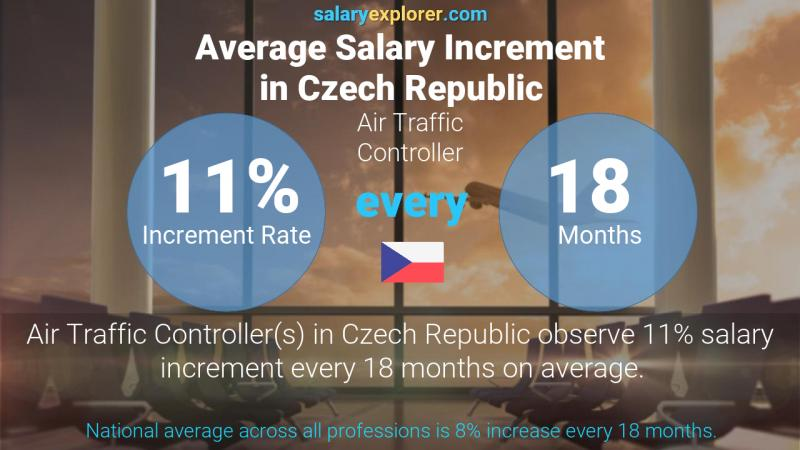 Annual Salary Increment Rate Czech Republic Air Traffic Controller