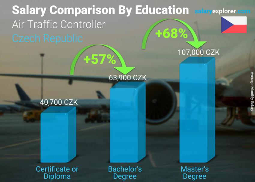 Salary comparison by education level monthly Czech Republic Air Traffic Controller