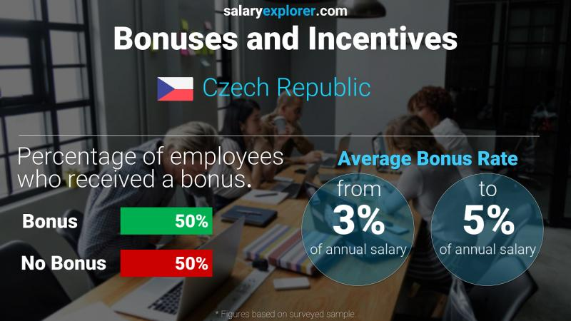 Annual Salary Bonus Rate Czech Republic